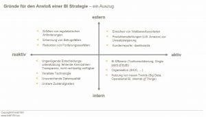 Gründe für den Anstoss einer BI-Strategie