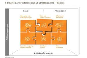 BI-Strategie-Bausteine
