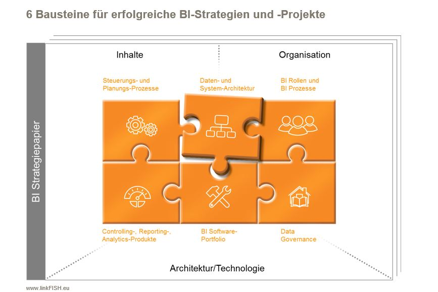 BI-Strategie-Bausteine
