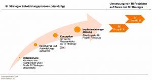 BI Strategieentwicklungsprozess linkFISH